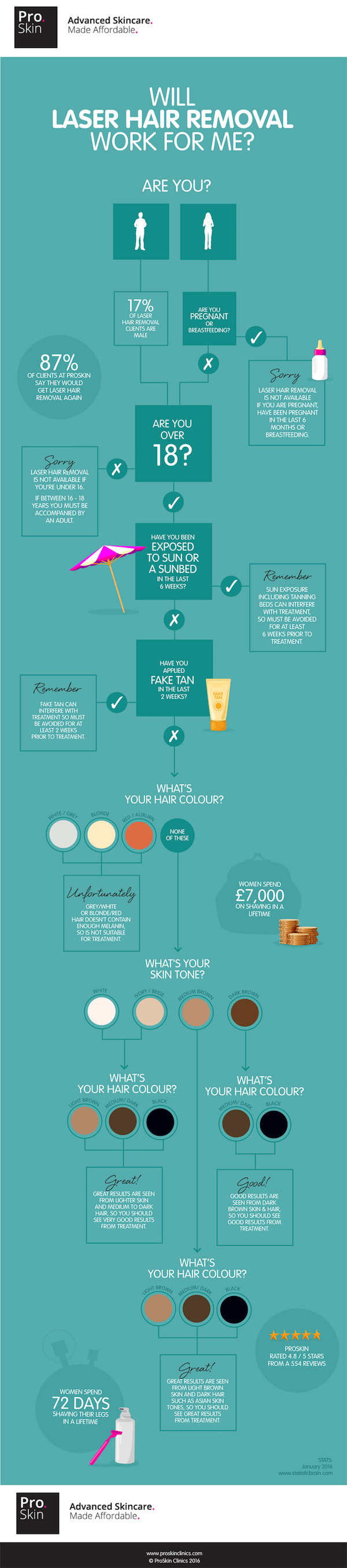 Laser Hair Removal Infographic
